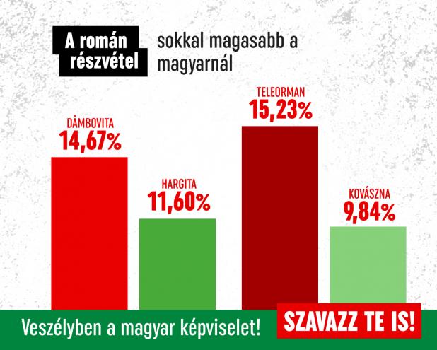 Alacsony a magyar részvétel a szavazókörzetekben - Ne bízzuk a románokra a magyar képviseletet!